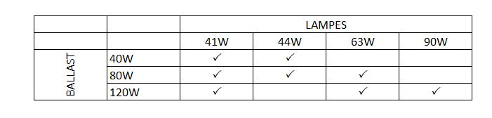 Compatibilité ballast et lampe
